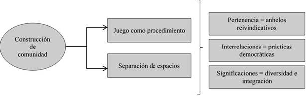 0718-6924-psicop-17-02-00092-gf2.jpg