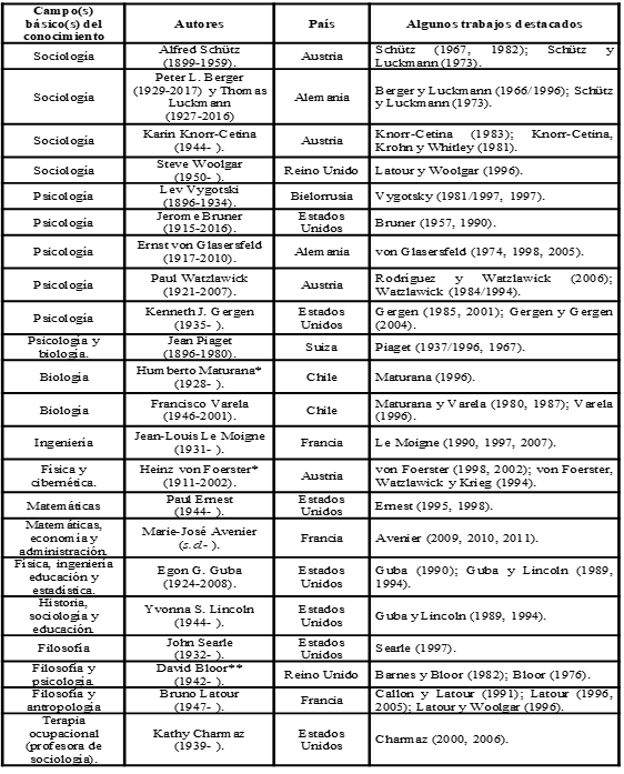 0718-6924-psicop-17-03-00112-gt3.png